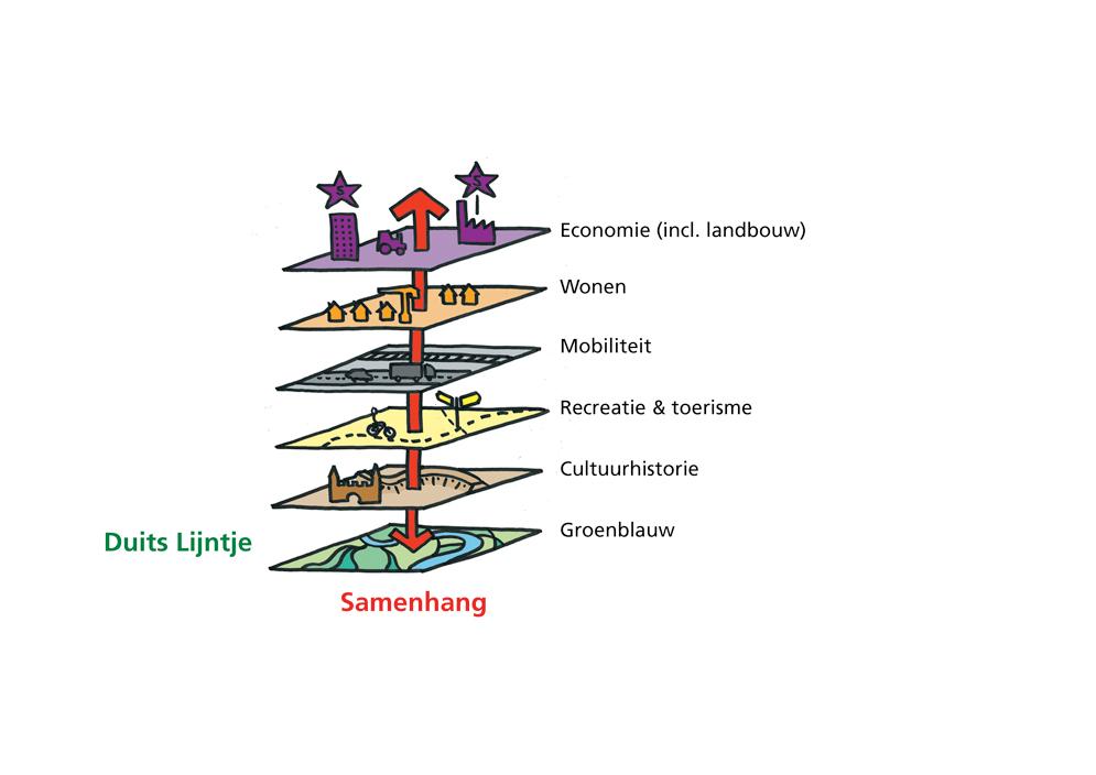 Duits Lijntje - schema integrale opgave