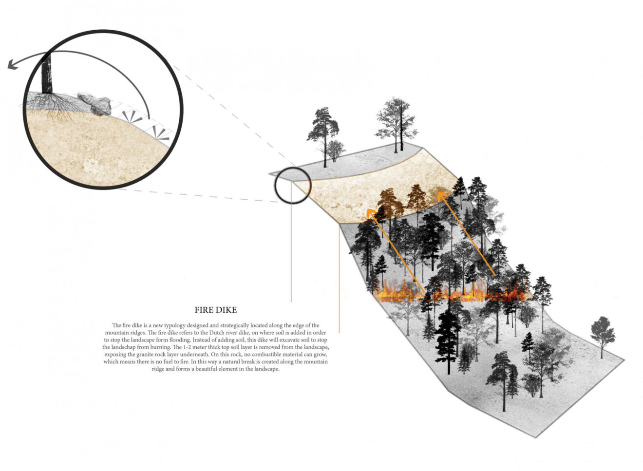 A Fire-Scape. A new form of a fire resilient landscape - Hanna Prinssen